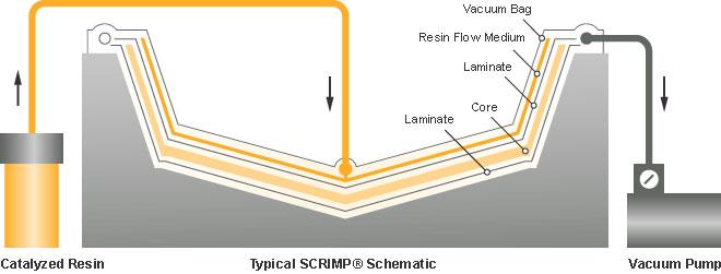 Px_scrimp_schematic